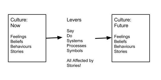 Evolving Culture Model