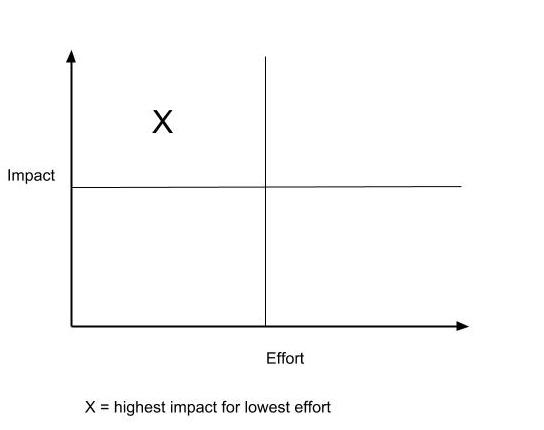 Effort Impact Matrix