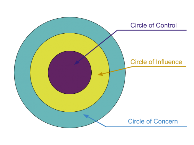 Image result for circle of influences