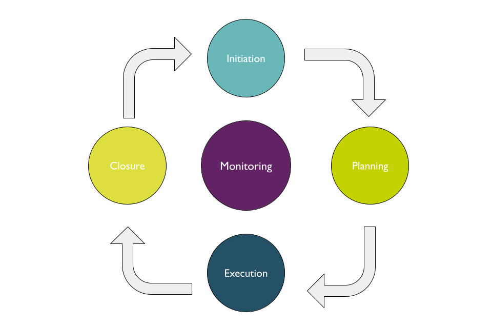 Stages in project management