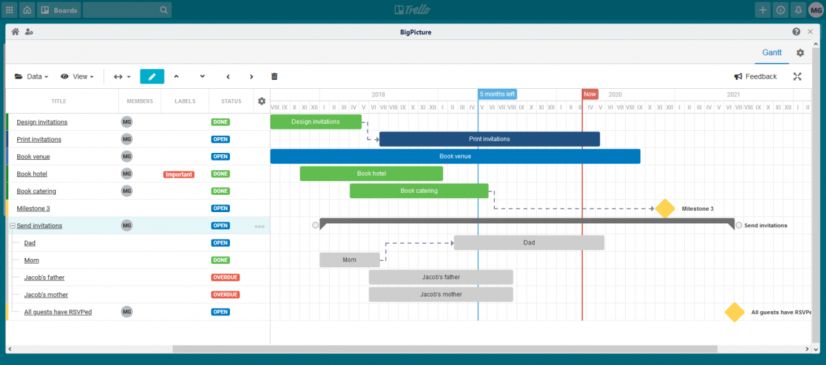 trello gantt chart from big picture