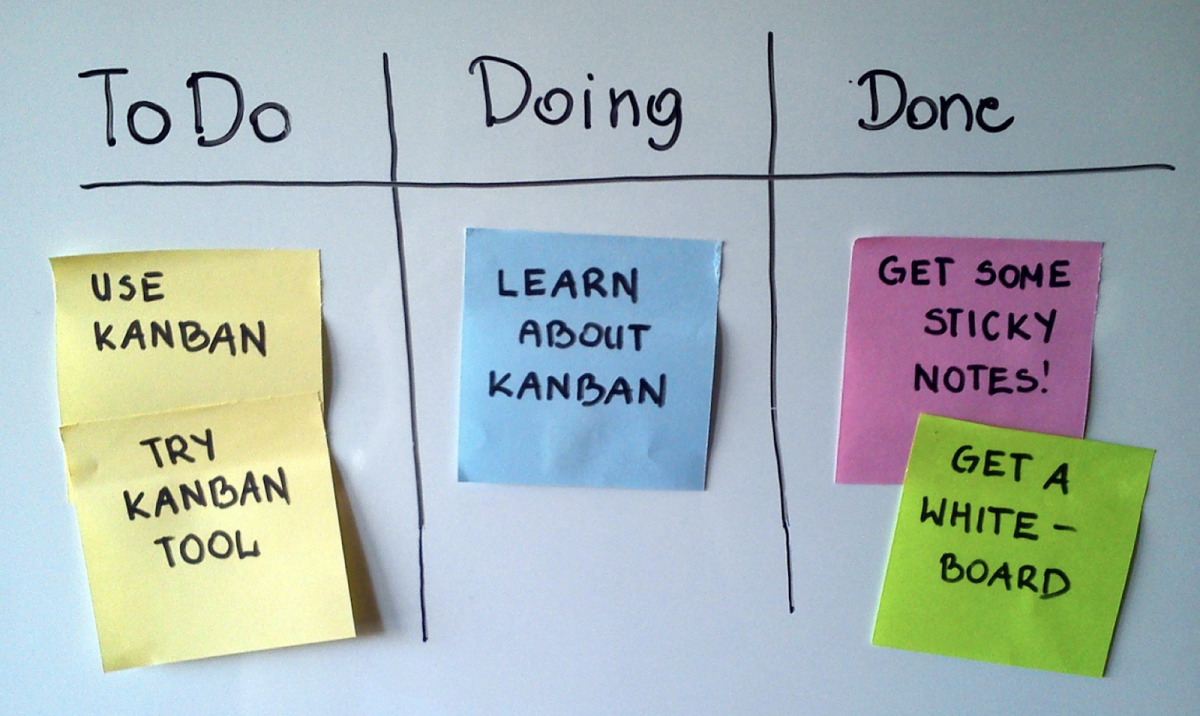 To do doing done Kanban Board