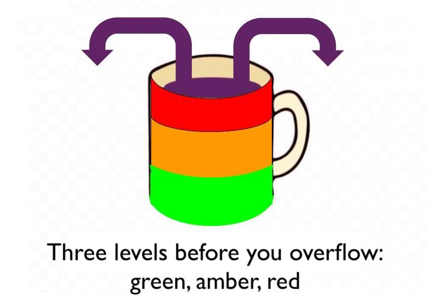 Three levels before you overflow
