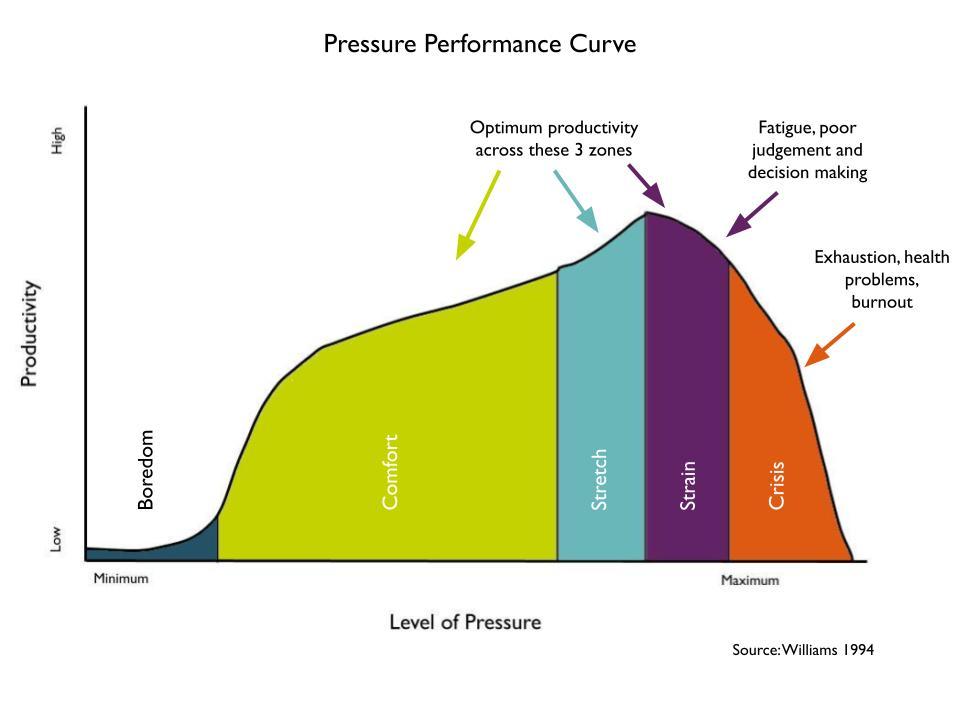 Performance pressure chart